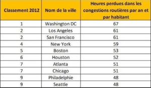 2012 ranking of cities with  traffic jam